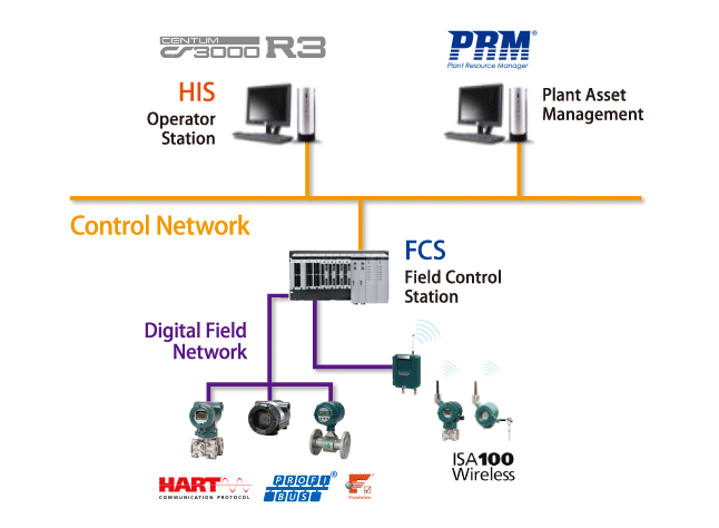 Distributed Control System Tesla Electrical And